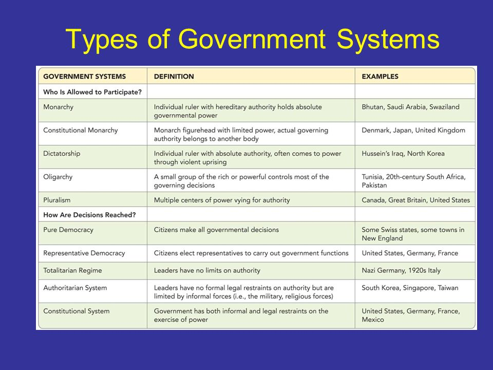 an introduction to the pluralistic elitist and representative systems of government Representative democracy (1 of 3)  52 contrast elitist and pluralist theories of democracy  totalitarian systems are systems of government in which the elites are completely unaccountable very difficult to oust the elites there are very few totalitarian systems left.