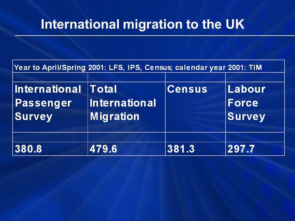 International migration to the UK