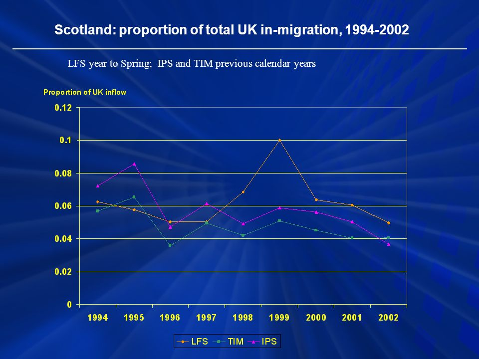 Scotland: proportion of total UK in-migration, LFS year to Spring; IPS and TIM previous calendar years