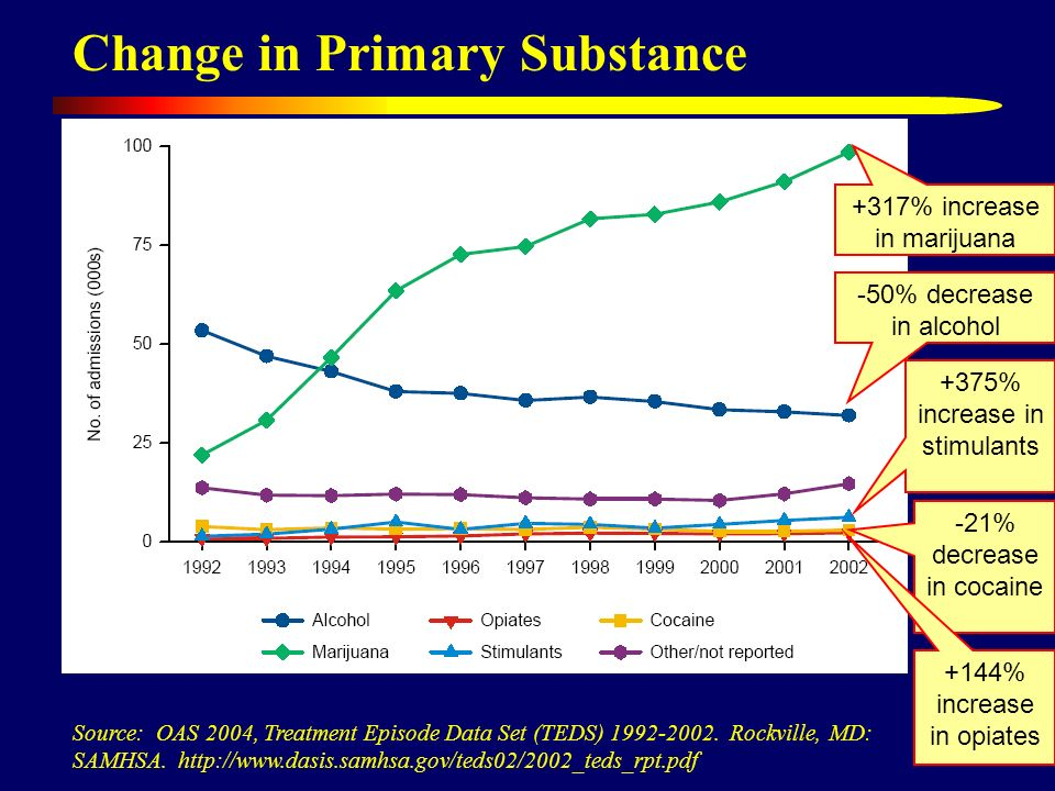 Advances in Adolescent Substance Abuse Treatment and Research