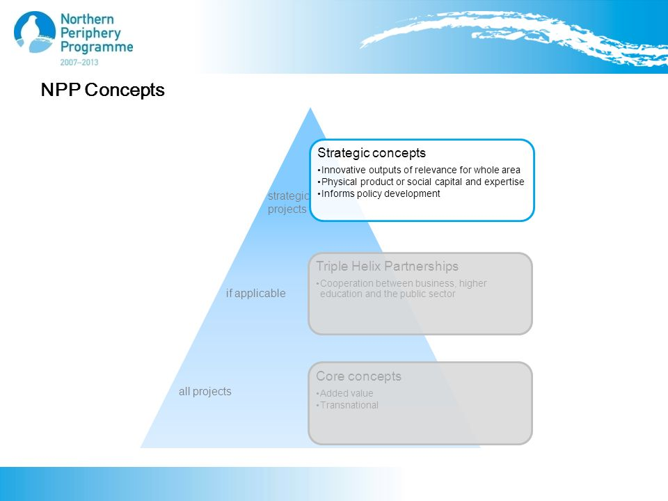NPP Concepts Strategic concepts Innovative outputs of relevance for whole area Physical product or social capital and expertise Informs policy development Triple Helix Partnerships Cooperation between business, higher education and the public sector Core concepts Added value Transnational all projects if applicable strategic projects