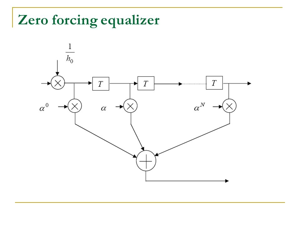 Equalization. Fig. Digital communication system using an adaptive equaliser  at the receiver. - ppt downloadSlidePlayer