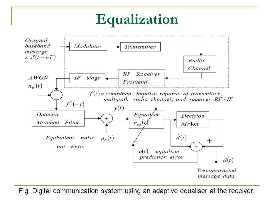 Equalization fig digital communication system using an adaptive digital communication system using an adaptive equaliser at the receiver ccuart Choice Image