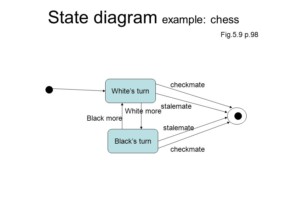 1 Software Engineering Dr K T Tsang Lecture 8 State Modeling