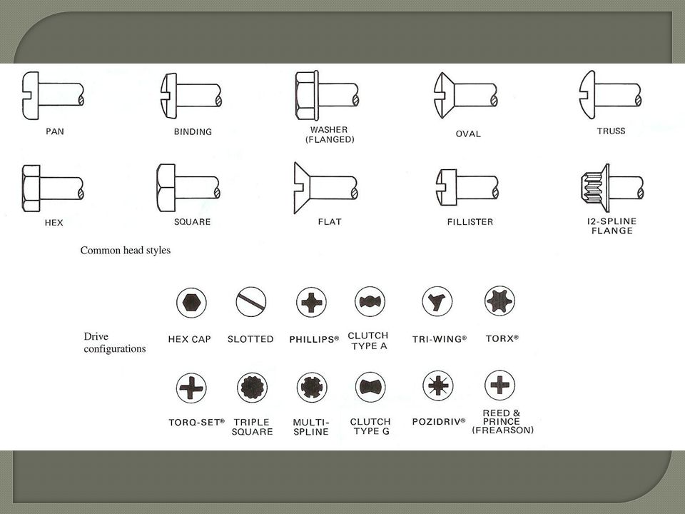 Types of Threaded Fasteners   Used to hold parts together