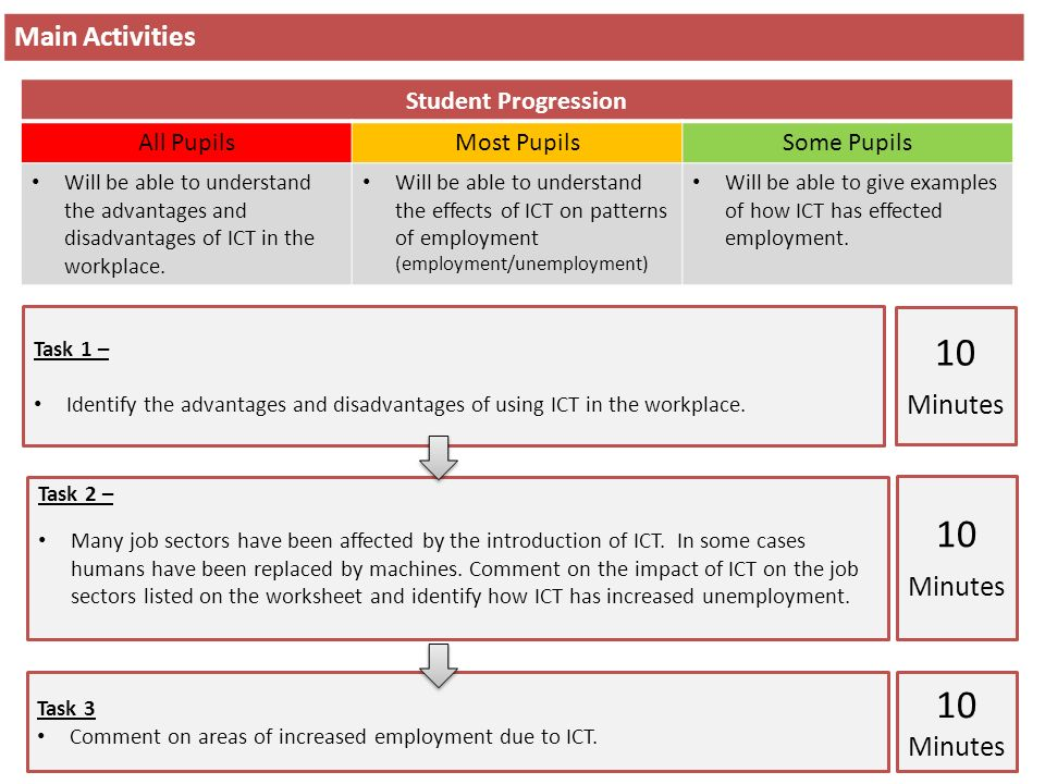 Chapter 6 – Effect of ICT on Patterns of Employment Starter Task