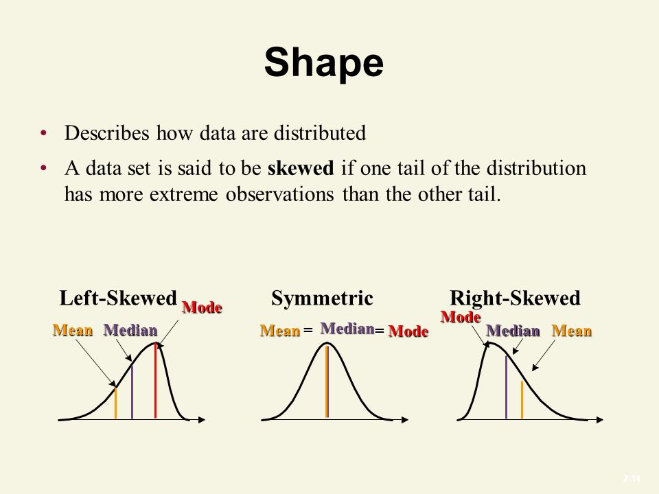2-14 Shape Describes how data are distributed A data set is said to be skewed if one tail of the distribution has more extreme observations than the other tail.
