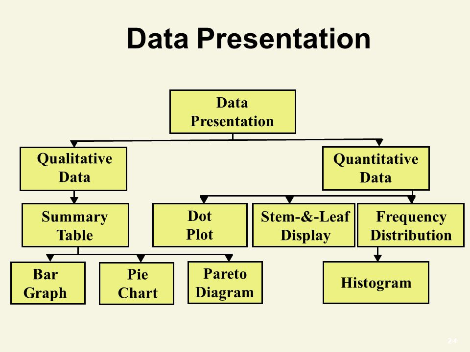2-4 Data Presentation Qualitative Data Quantitative Data Summary Table Stem-&-Leaf Display Frequency Distribution Histogram Bar Graph Pie Chart Pareto Diagram Dot Plot