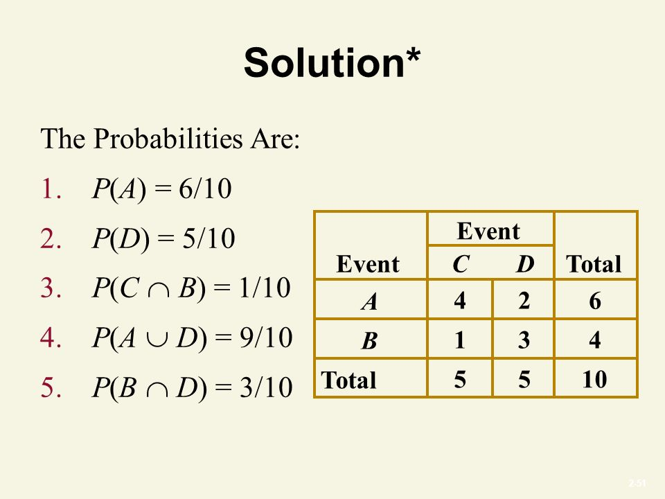 2-51 Solution* The Probabilities Are: 1. P(A) = 6/10 2.