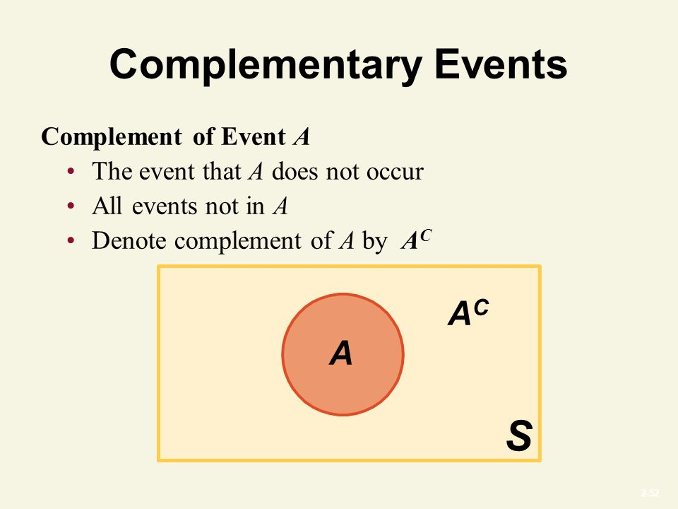 2-52 Complementary Events Complement of Event A The event that A does not occur All events not in A Denote complement of A by A C S ACAC A