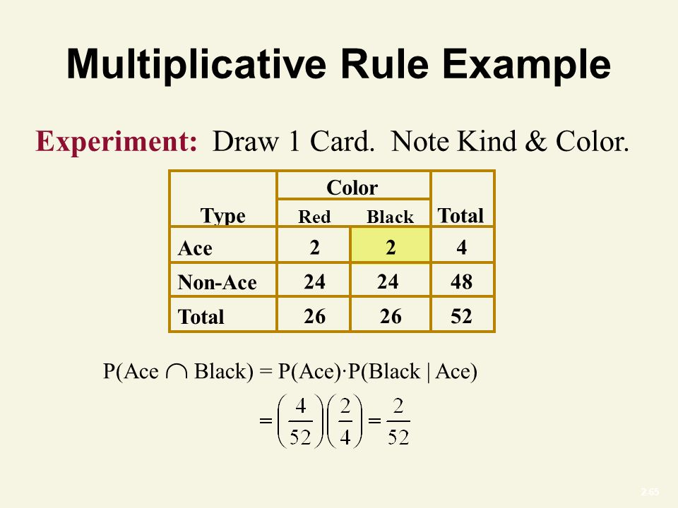 2-65 Multiplicative Rule Example Experiment: Draw 1 Card.