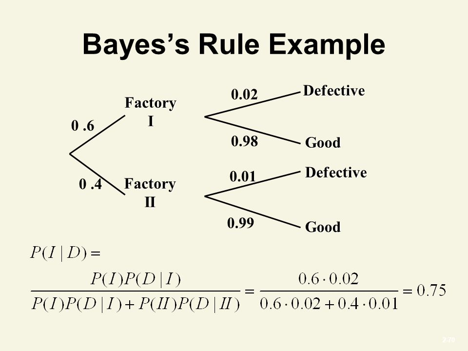 2-70 Bayes's Rule Example Factory II Factory I 0.6 0.02 0.98 0.4 0.01 0.99 Defective Defective Good Good