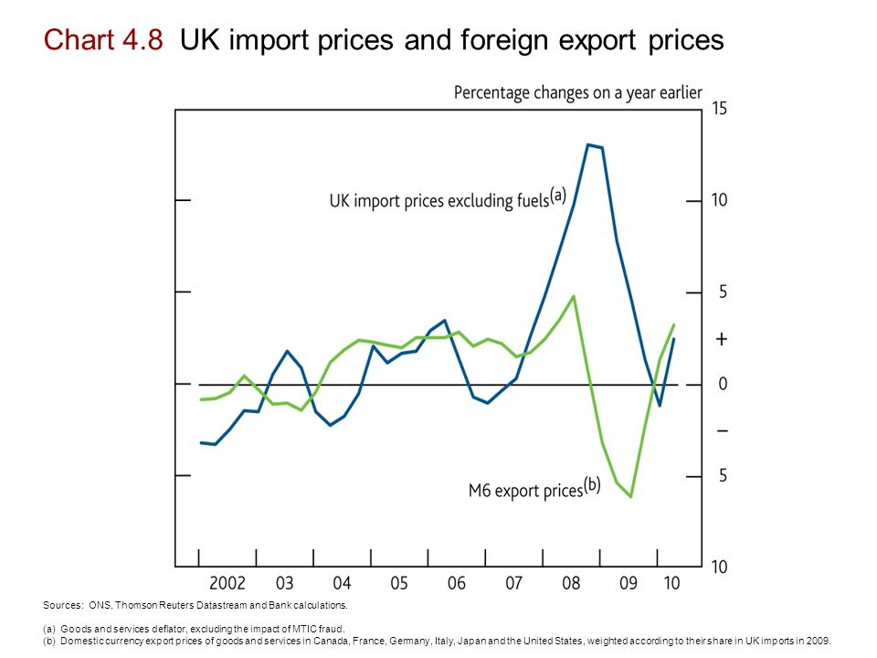 Chart 4.8 UK import prices and foreign export prices Sources: ONS, Thomson Reuters Datastream and Bank calculations.