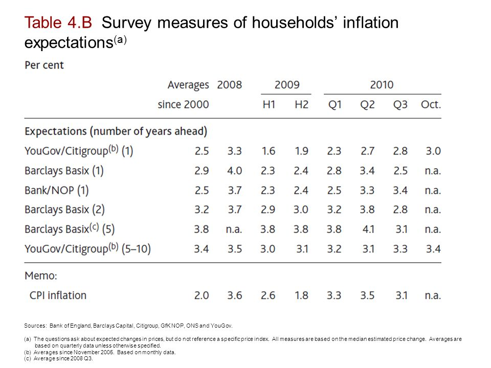 Table 4.B Survey measures of households' inflation expectations (a) Sources: Bank of England, Barclays Capital, Citigroup, GfK NOP, ONS and YouGov.