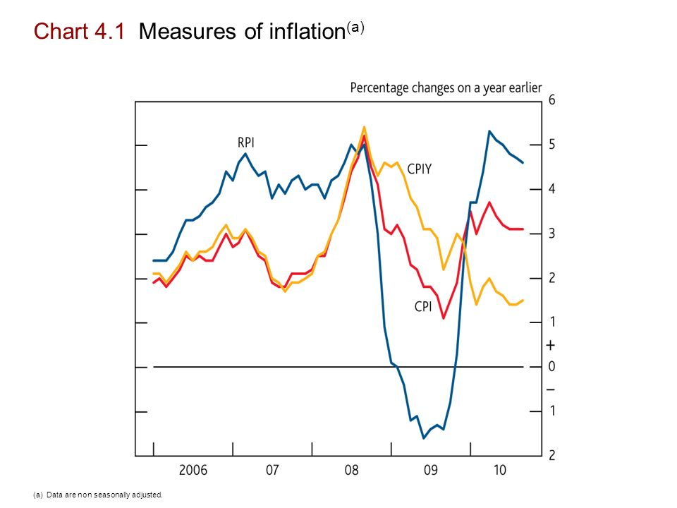 Chart 4.1 Measures of inflation (a) (a) Data are non seasonally adjusted.