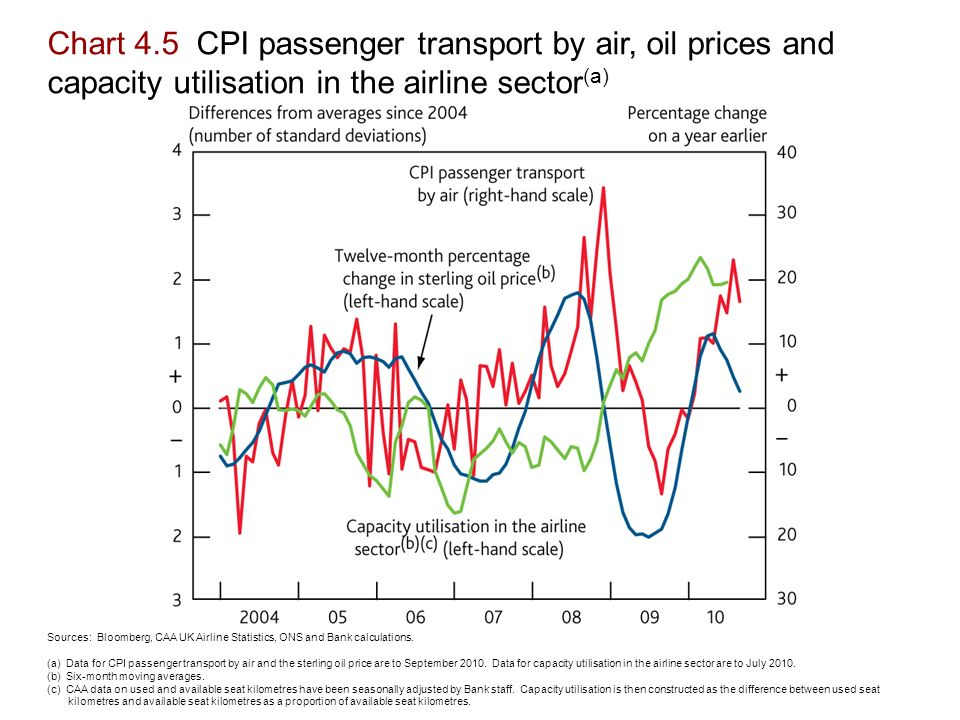 Chart 4.5 CPI passenger transport by air, oil prices and capacity utilisation in the airline sector (a) Sources: Bloomberg, CAA UK Airline Statistics, ONS and Bank calculations.