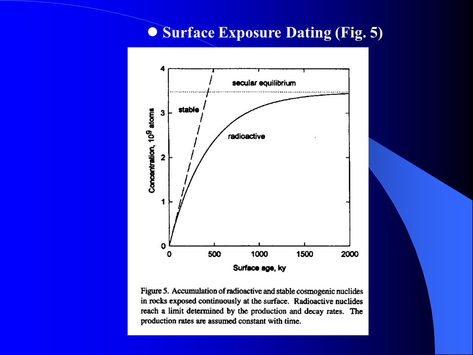 Cosmogenic nuclide dating ppt templates