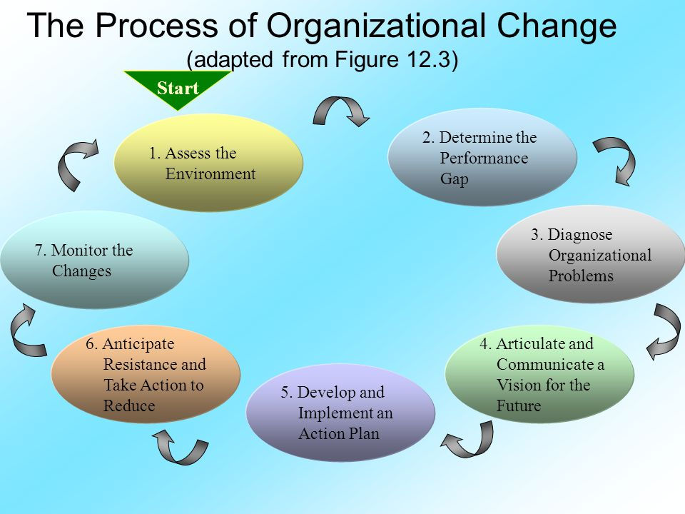 what are the drivers of organisational change commerce essay Fits of e-commercefor example,to implement a customer-centered e-commerce model,a company needs to integrate its suppliers,back-office functions,and front-office functions in order to achieve the organizational.
