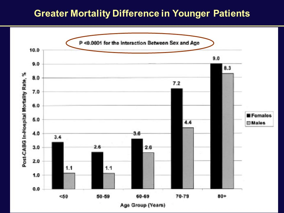 Greater Mortality Difference in Younger Patients