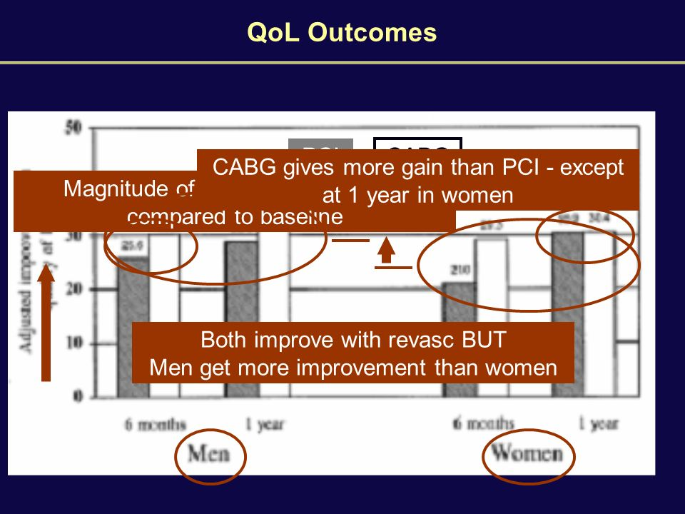 QoL Outcomes Magnitude of improvement in QoL compared to baseline PCI CABG Both improve with revasc BUT Men get more improvement than women CABG gives more gain than PCI - except at 1 year in women