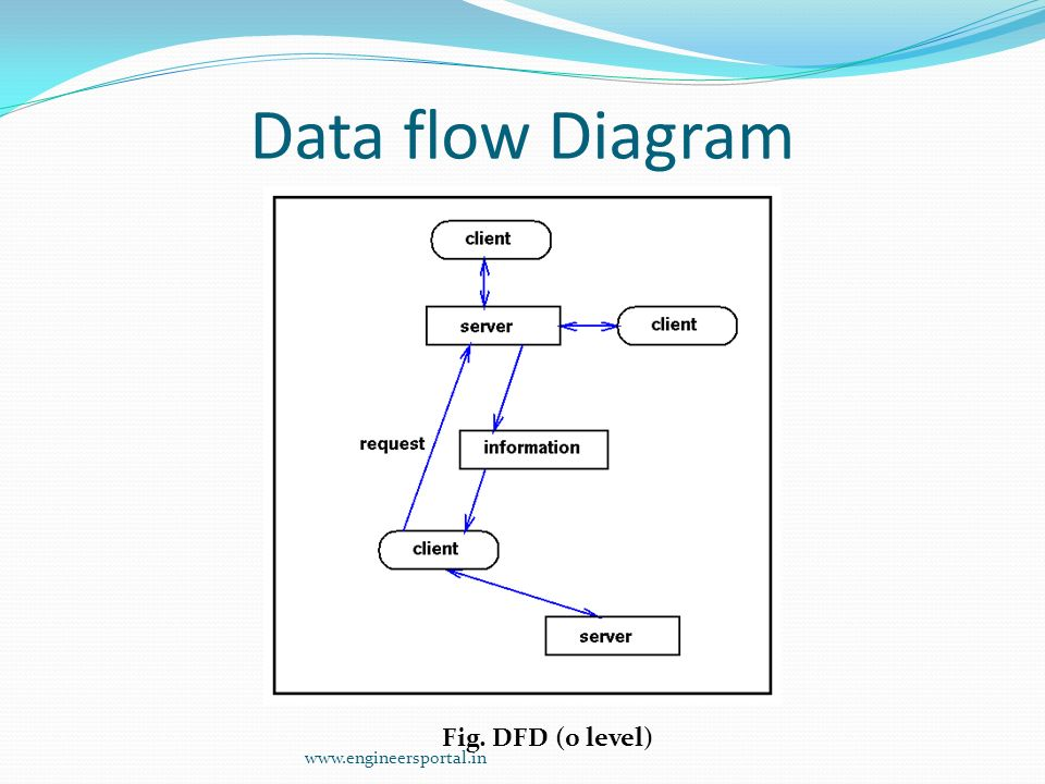 A project training seminar on server multi client chat ppt download 16 data flow diagram ccuart Gallery