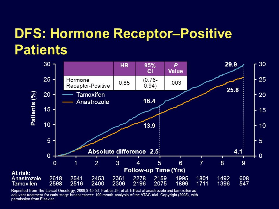 Management of ER-Positive Postmenopausal Early Breast Cancer