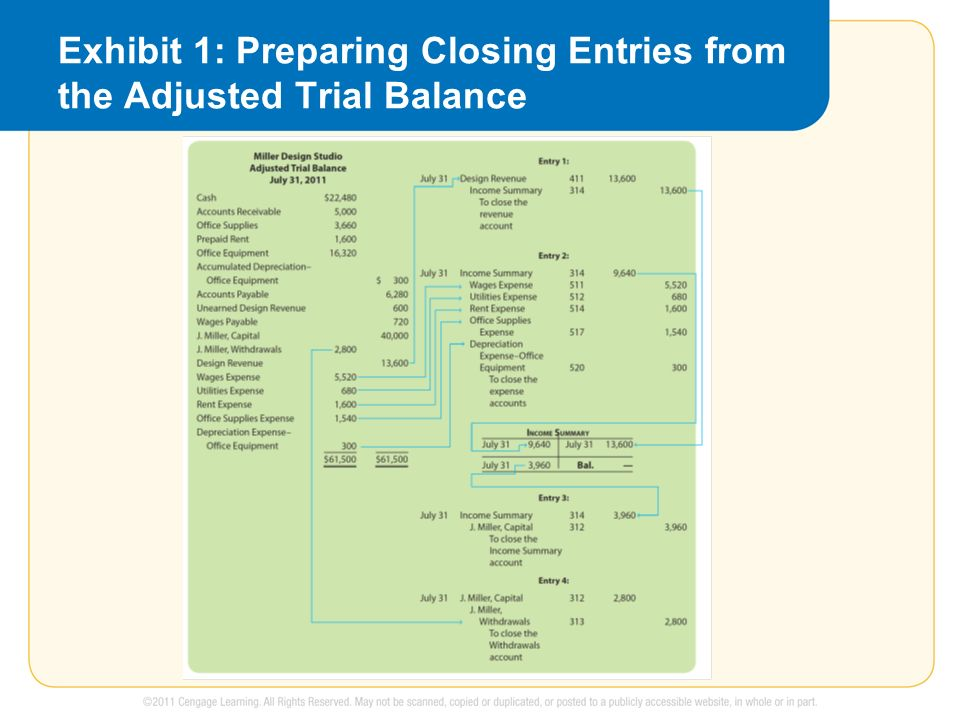Exhibit 1: Preparing Closing Entries from the Adjusted Trial Balance