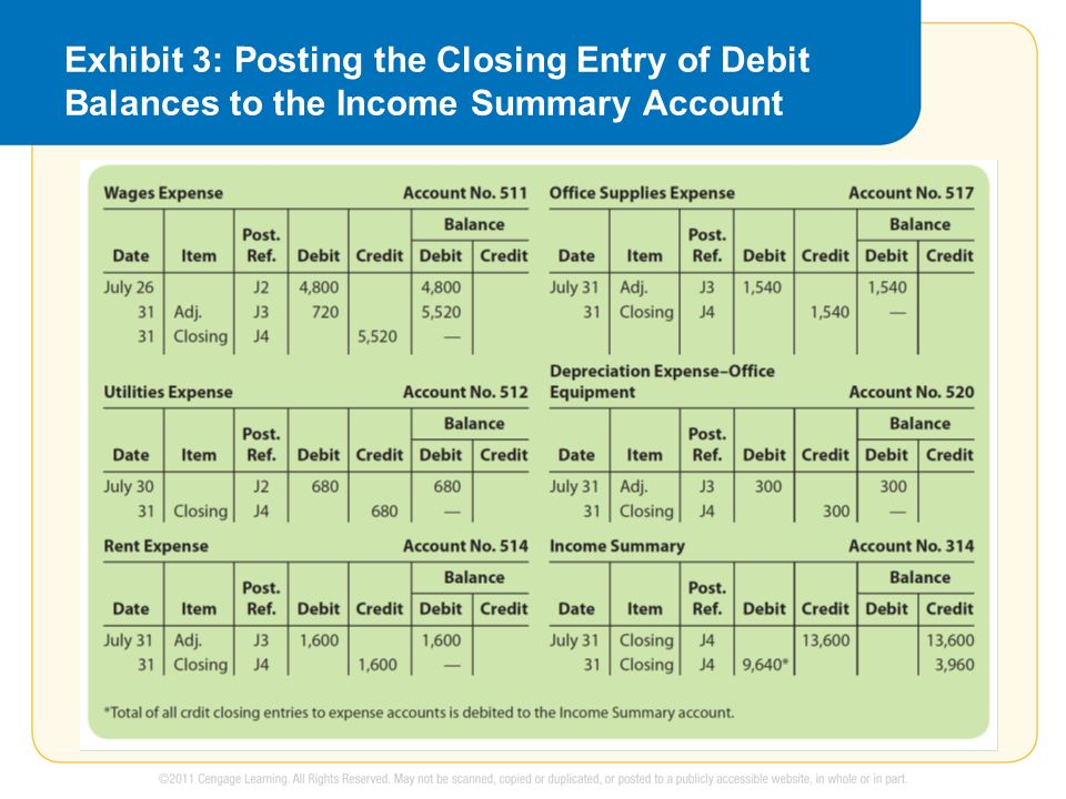 Exhibit 3: Posting the Closing Entry of Debit Balances to the Income Summary Account