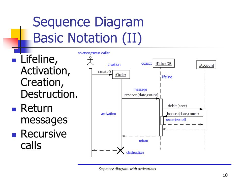 1 sad2 uml 2 nd lecture sequence diagram and other dynamic views 10 sequence diagram basic notation ii lifeline activation creation destruction ccuart Images