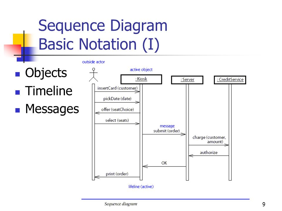 1 sad2 uml 2 nd lecture sequence diagram and other dynamic views 9 9 sequence diagram basic notation i objects timeline messages ccuart Choice Image