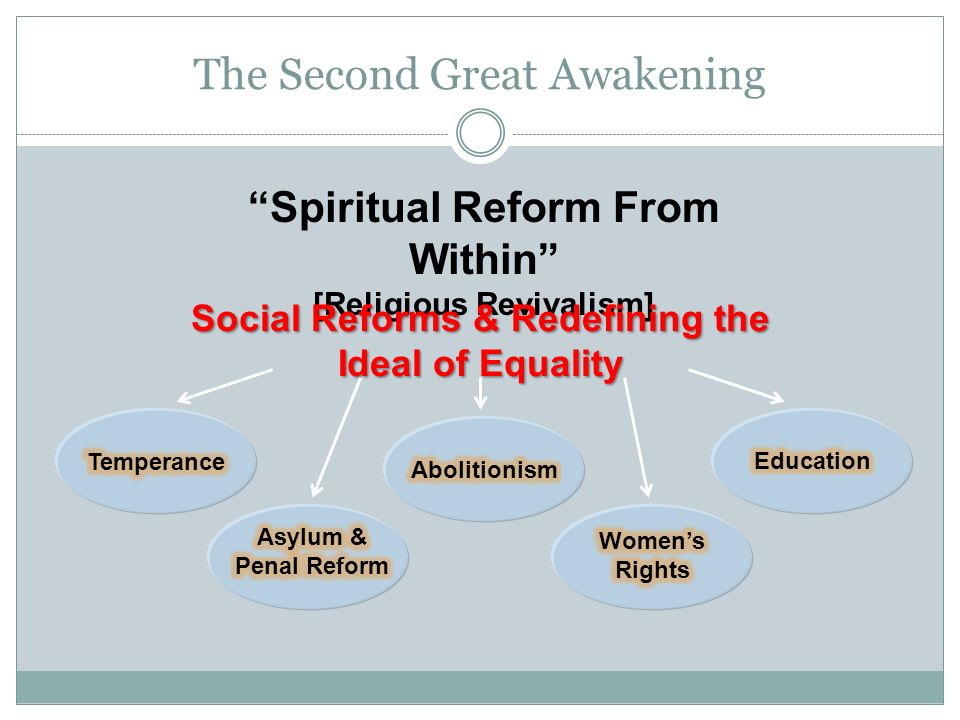 The Second Great Awakening Spiritual Reform From Within [Religious Revivalism] Social Reforms & Redefining the Ideal of Equality