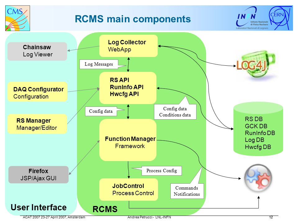 The Run Control and Monitoring System of the CMS Experiment