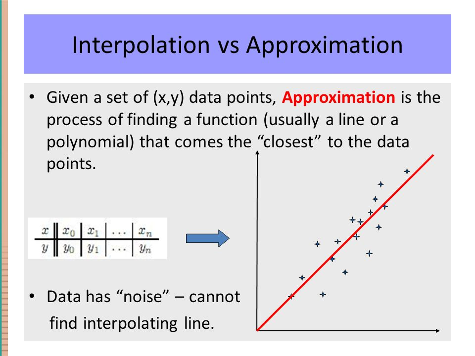Interpolation vs Approximation Given a set of (x,y) data points, Approximation is the process of finding a function (usually a line or a polynomial) that comes the closest to the data points.