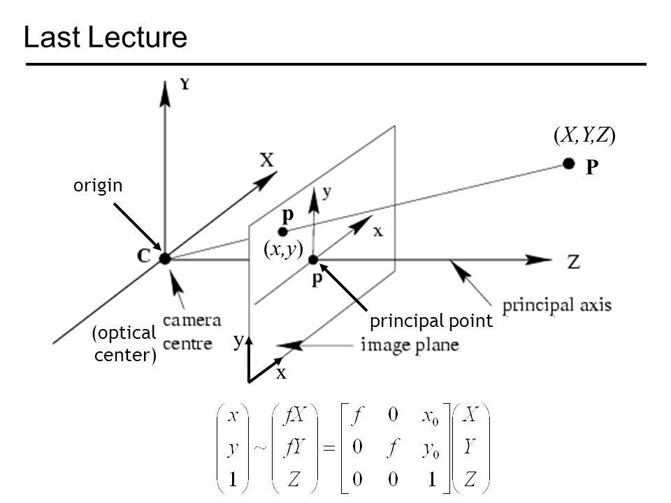 1 Last Lecture (optical center) origin principal point P (X,Y,Z) p (x,y) x y fab900a0d256