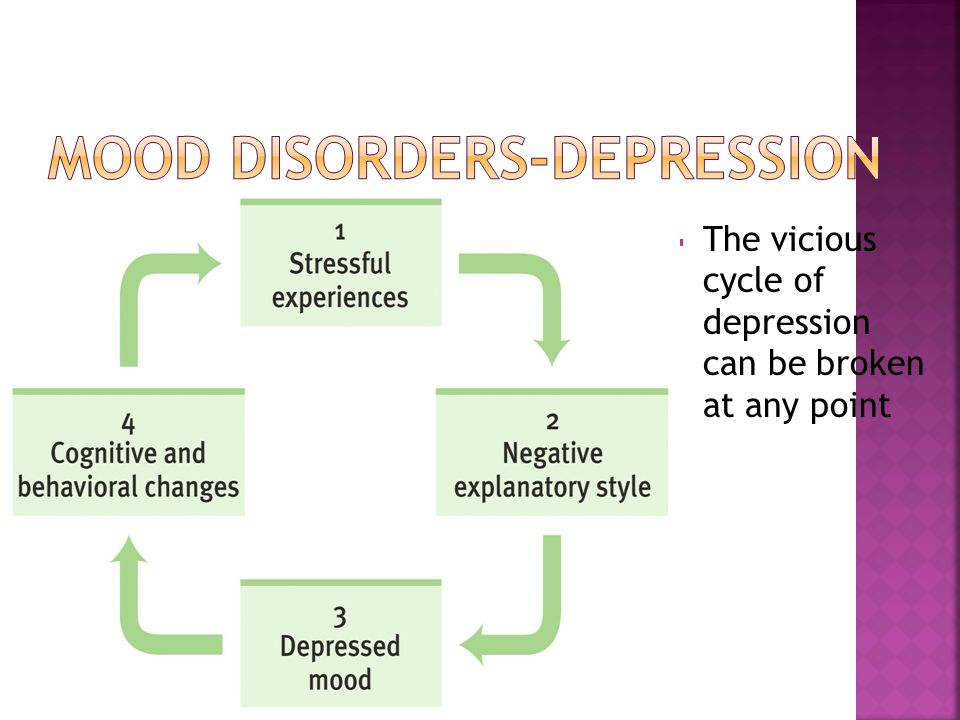  The vicious cycle of depression can be broken at any point