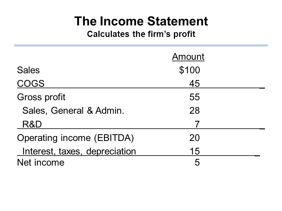 The Income Statement Calculates the firm's profit Amount Sales$100 COGS 45 _ Gross profit 55 Sales, General & Admin.