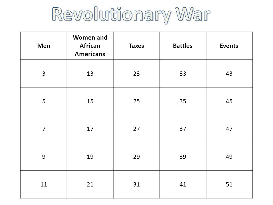 Men Women and African Americans TaxesBattlesEvents