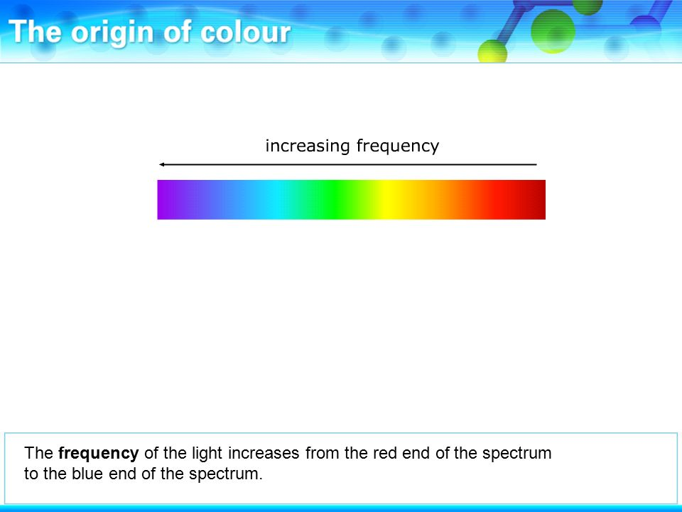 The frequency of the light increases from the red end of the spectrum to the blue end of the spectrum.