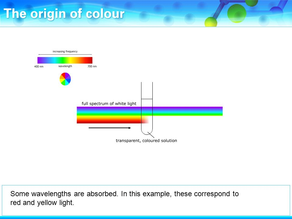 Some wavelengths are absorbed. In this example, these correspond to red and yellow light.
