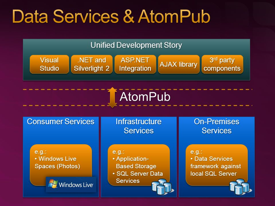 Service Interfaces Atom & AtomPub Atom-Enabled Data Services Drill