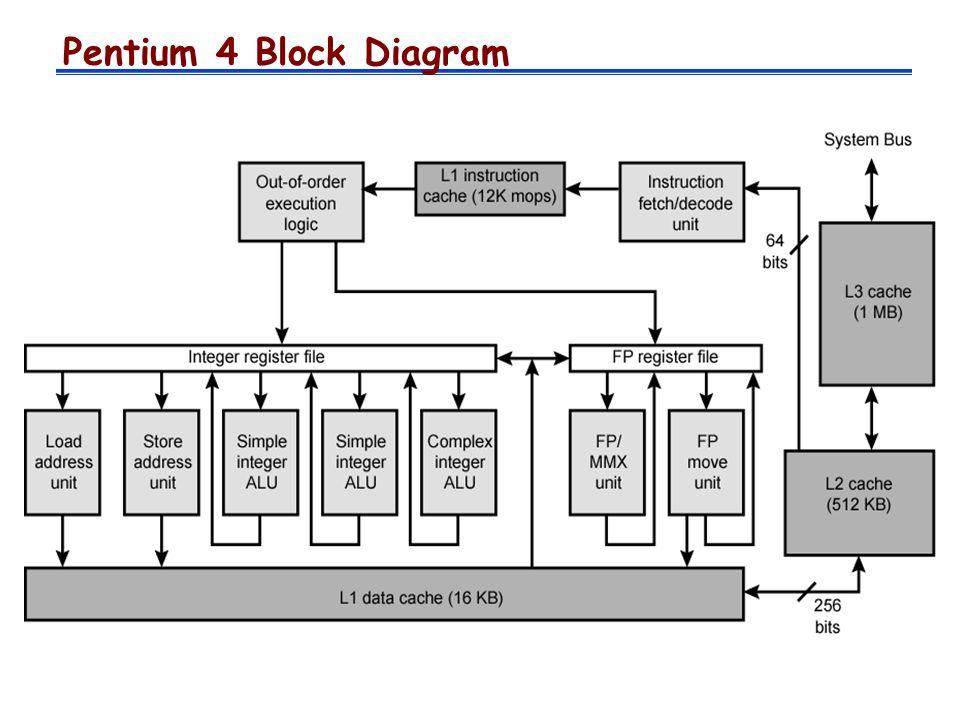 caching virtual memory systems chapter 7 caching l to address rh slideplayer com Pentium D Pentium 5
