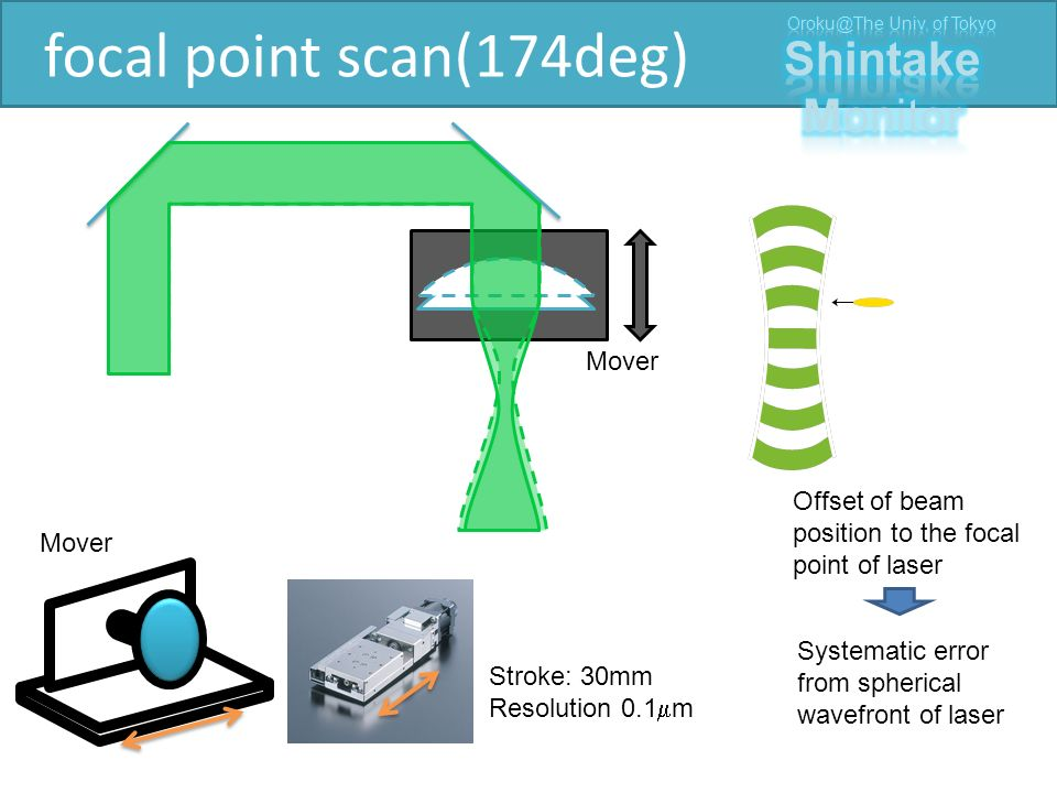 focal point scan(174deg) Mover Stroke: 30mm Resolution 0.1  m Offset of beam position to the focal point of laser Systematic error from spherical wavefront of laser