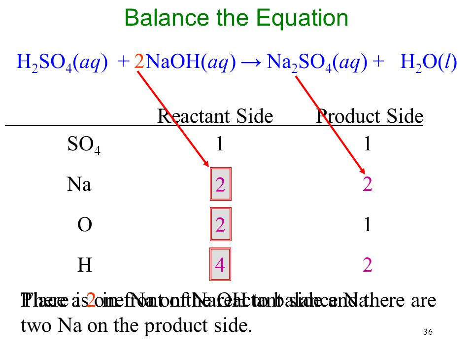 36 There is one Na on the reactant side and there are two Na on the product side.