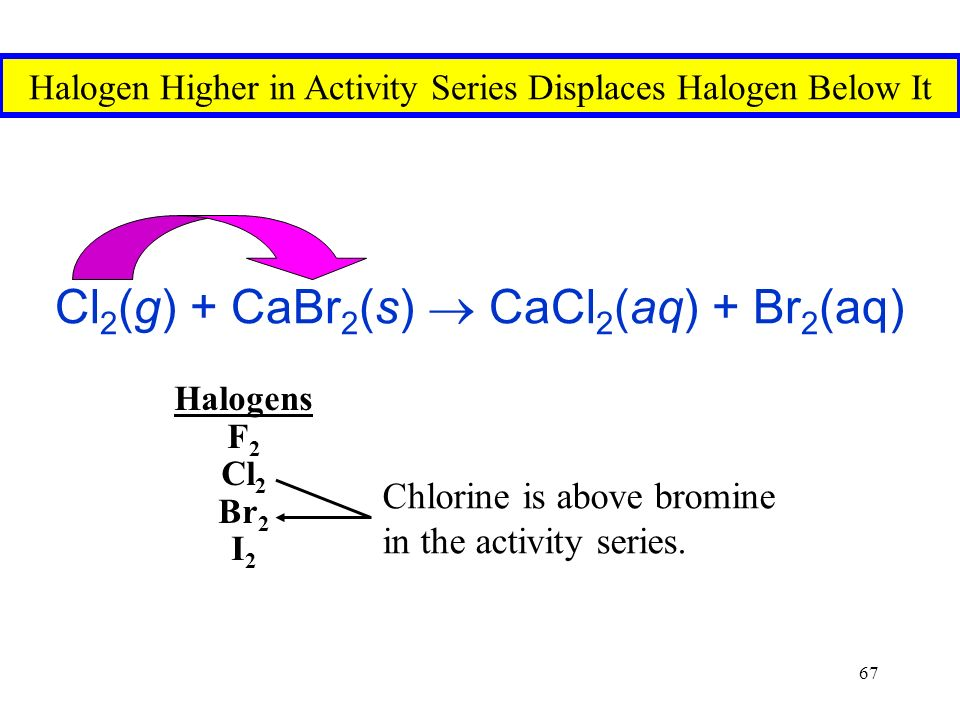 67 Cl 2 (g) + CaBr 2 (s)  CaCl 2 (aq) + Br 2 (aq) Halogen Higher in Activity Series Displaces Halogen Below It Halogens F 2 Cl 2 Br 2 I 2 Chlorine is above bromine in the activity series.