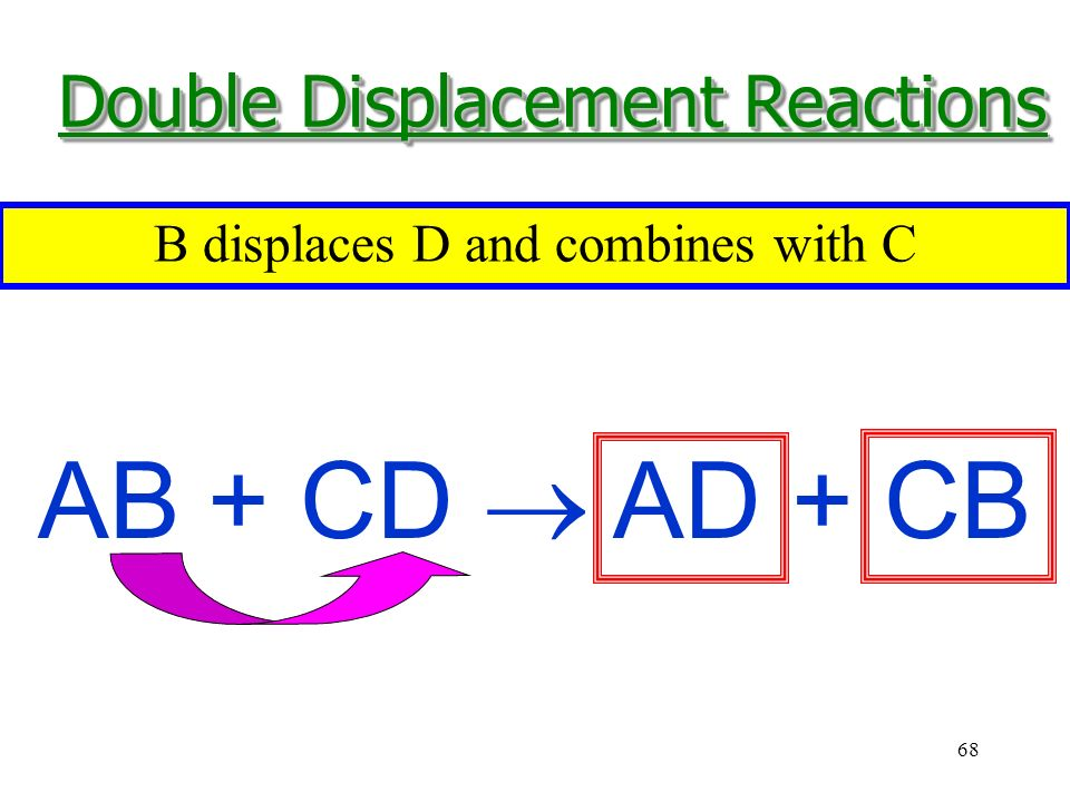 68 AB + CD  AD + CB Two compounds exchange partners with each other to produce two different compounds.