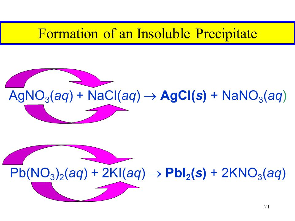 71 Formation of an Insoluble Precipitate AgNO 3 (aq) + NaCl(aq)  AgCl(s) + NaNO 3 (aq) Pb(NO 3 ) 2 (aq) + 2KI(aq)  PbI 2 (s) + 2KNO 3 (aq)