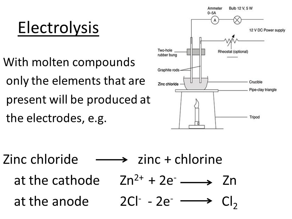 Zinc chloride diagram easy to read wiring diagrams electrolysis to revise electrolysis of molten compounds aluminium rh slideplayer com copper chloride reaction with zinc zinc chloride injection ccuart Images