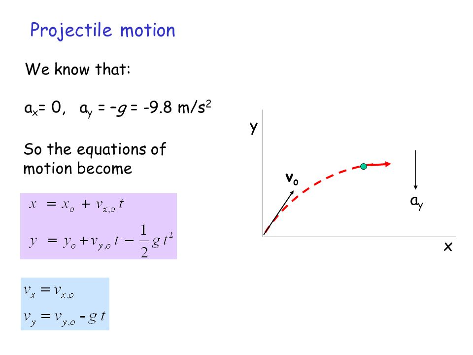 We know that: a x = 0, a y = –g = -9.8 m/s 2 Projectile motion x y ayay So the equations of motion become Equations of Motion vovo