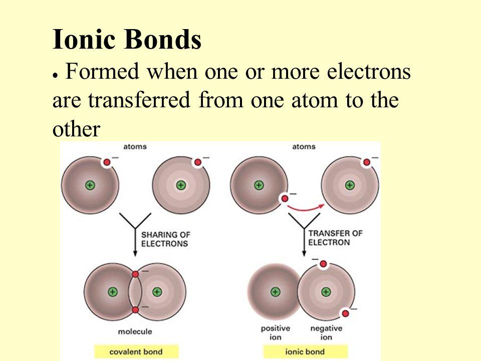 Ionic Bonds  Formed when one or more electrons are transferred from one atom to the other