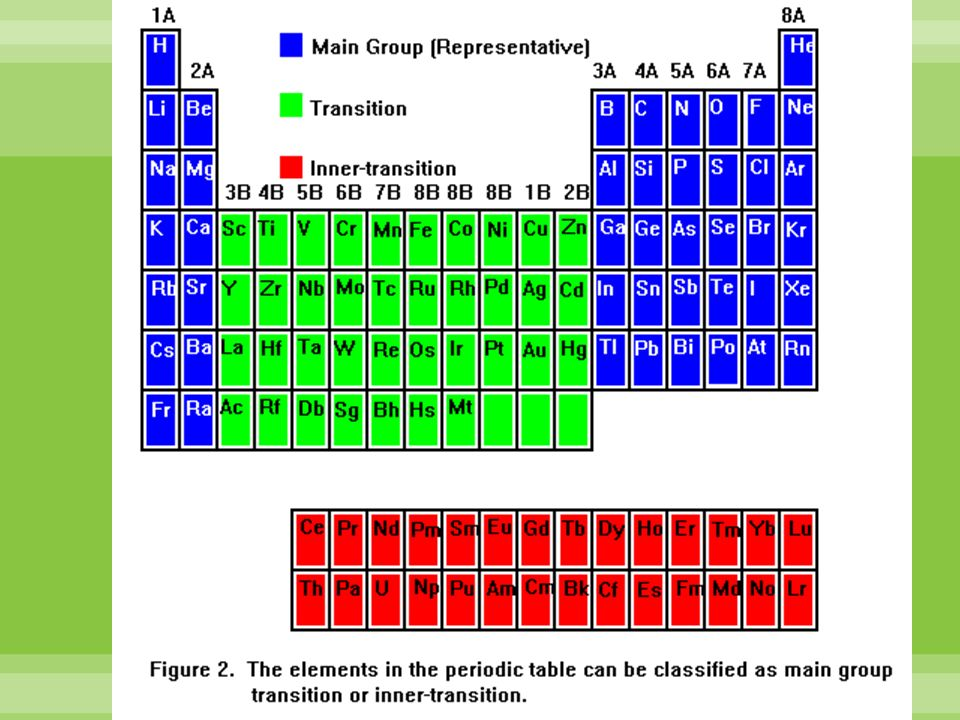 Where are the inner transition metals on the periodic table picture post transition metal wikipedia chapter 5 periodic law chapter 4 periodicity ppt download urtaz Images